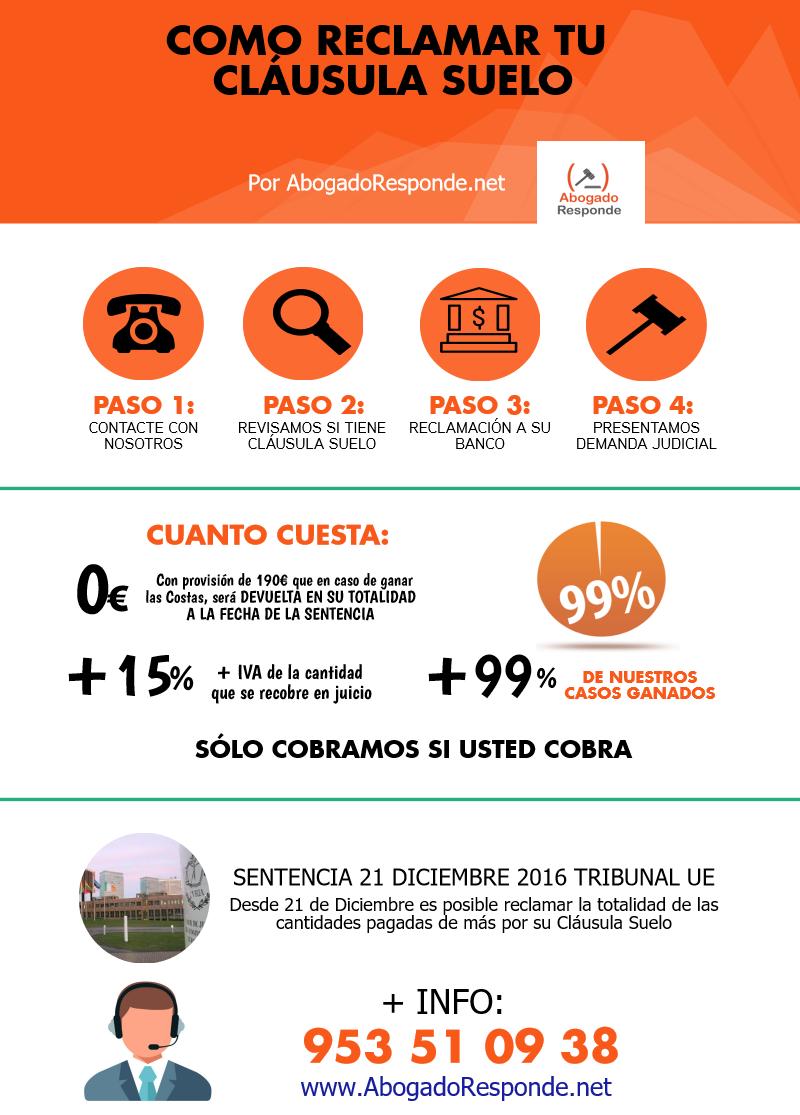 infografia-clausula-suelo